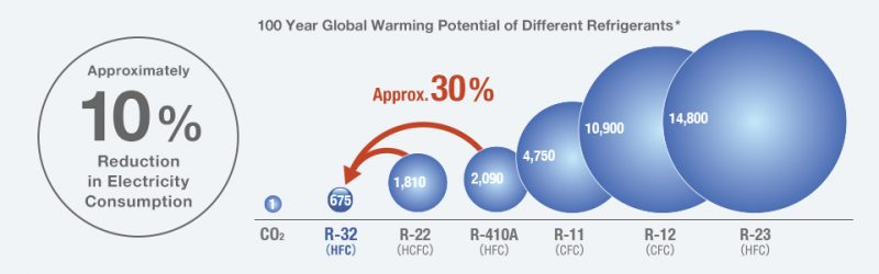 R32 refrigerant global warming sales