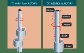 Toshiba air conditioner twin rotary compressor